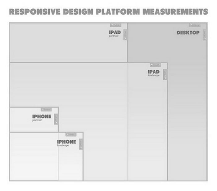 Le Responsive Design peut-il augmenter le taux de conversion ?